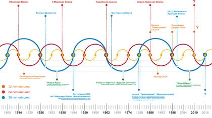 График полит-экономических колебаний (Кликнуть для увеличения)