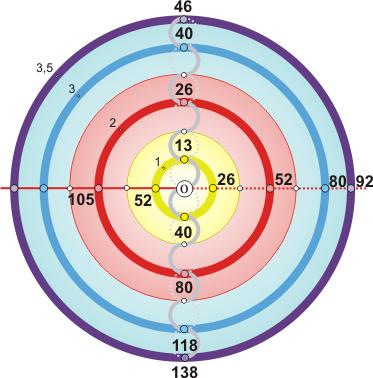 Возрастная модель ритмического ряда